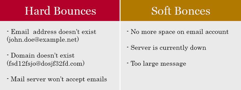Hard Bounce vs. Soft Bounce