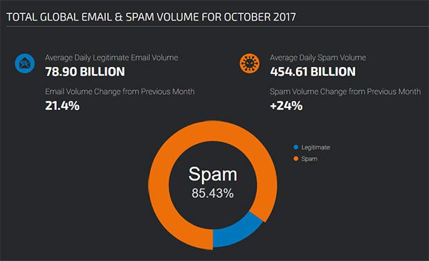 spam statistics
