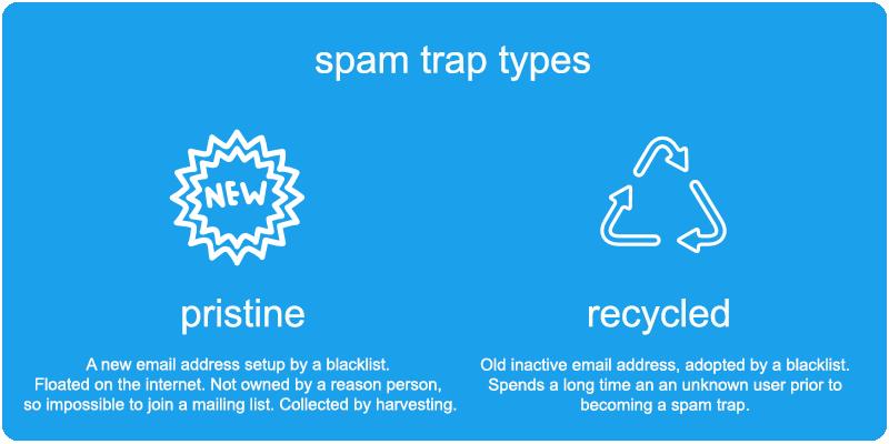 Spam traps types